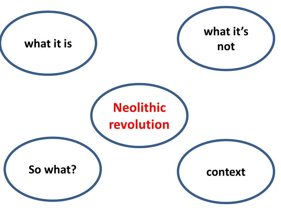 what it's not what it is Neolithic revolution So what context
