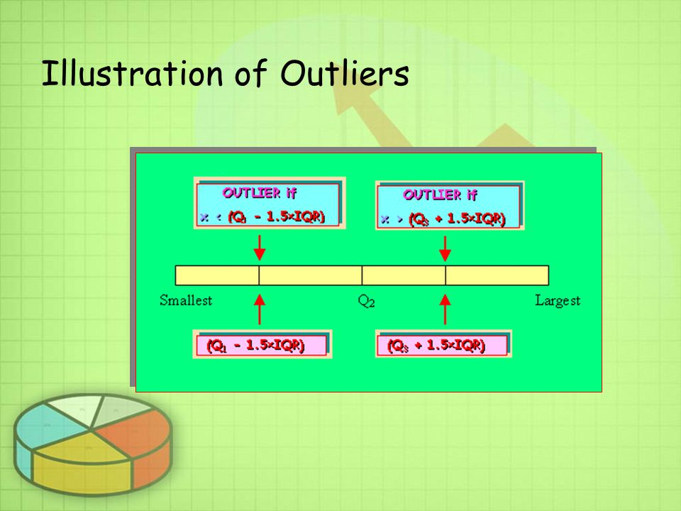Illustration of Outliers