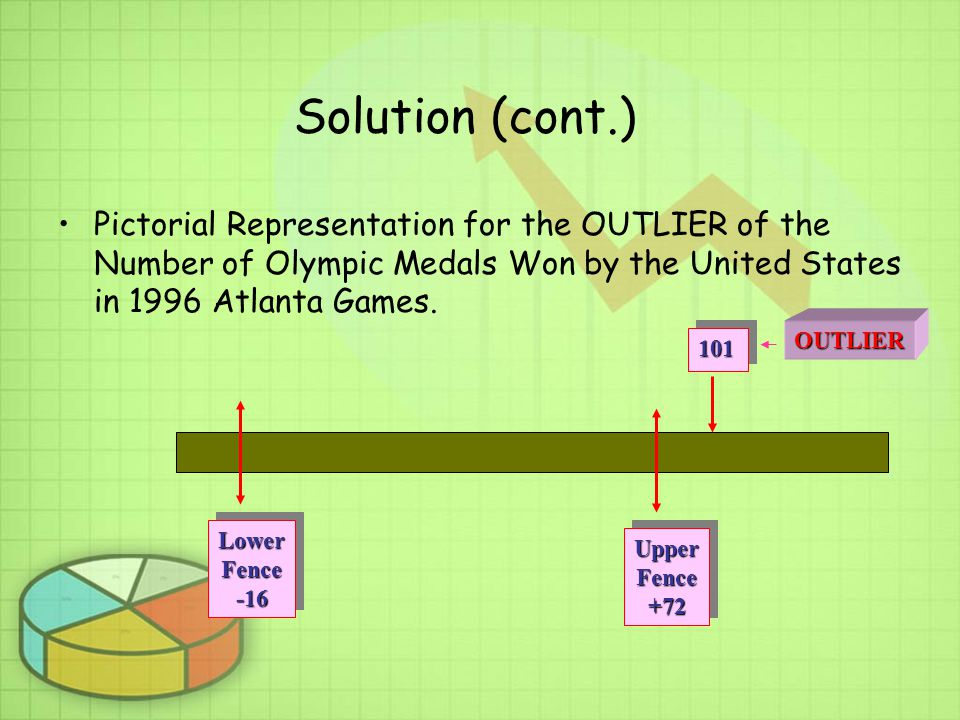 Solution (cont.) Pictorial Representation for the OUTLIER of the Number of Olympic Medals Won by the United States in 1996 Atlanta Games.