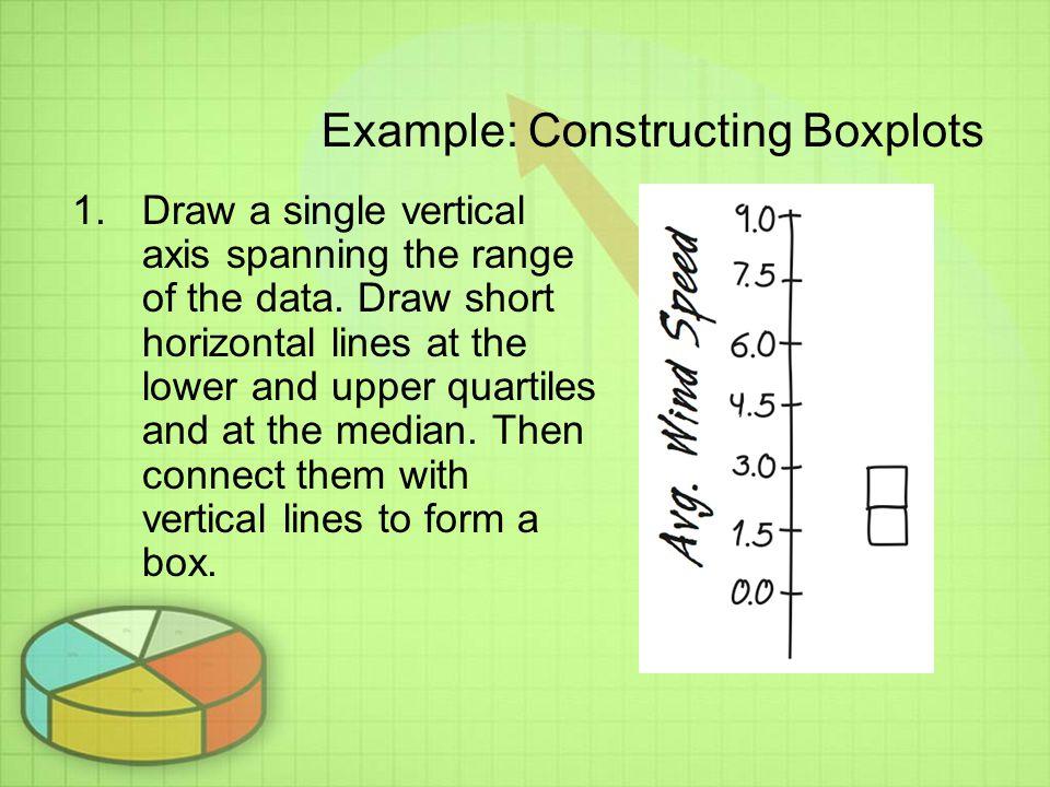 Example: Constructing Boxplots