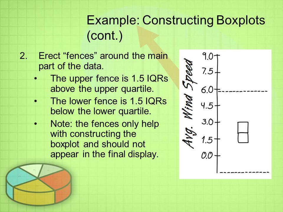 Example: Constructing Boxplots (cont.)