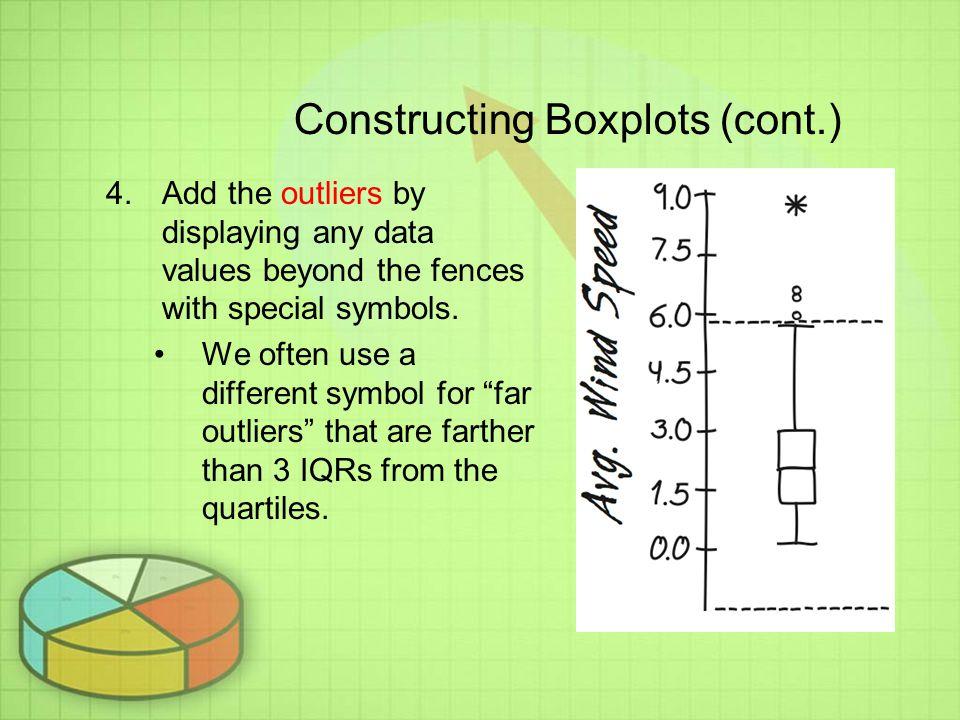 Constructing Boxplots (cont.)