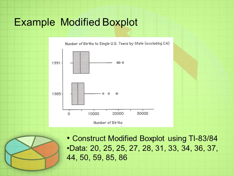 Example Modified Boxplot