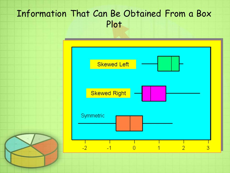 Information That Can Be Obtained From a Box Plot