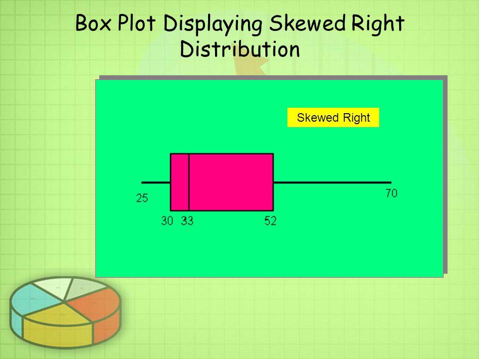 Box Plot Displaying Skewed Right Distribution