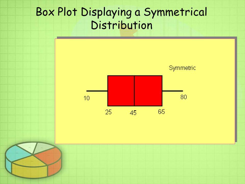 Box Plot Displaying a Symmetrical Distribution