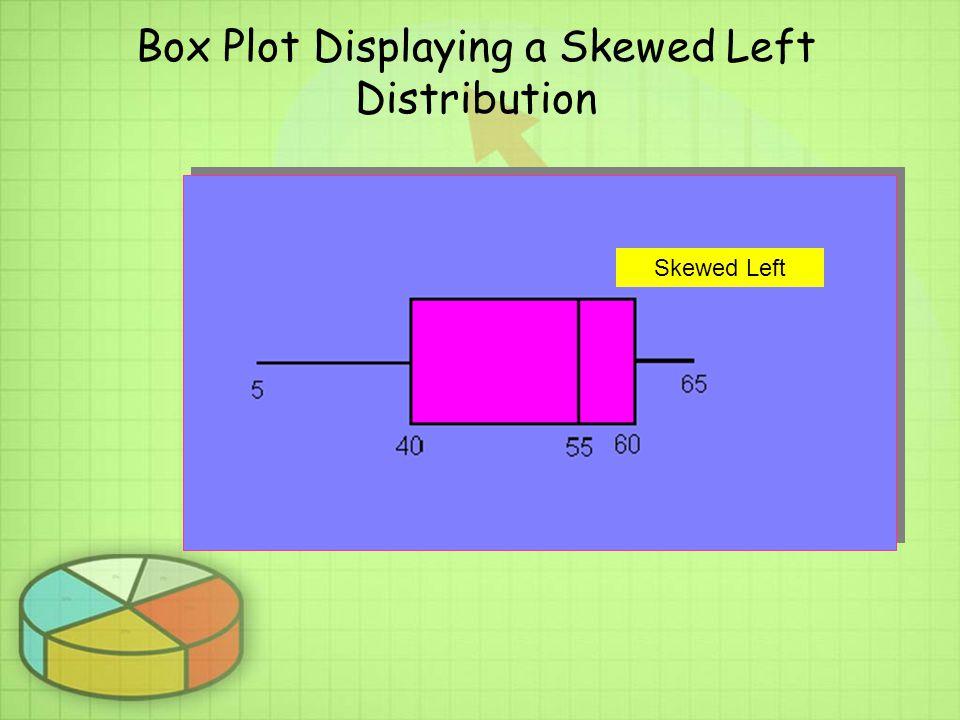 Box Plot Displaying a Skewed Left Distribution