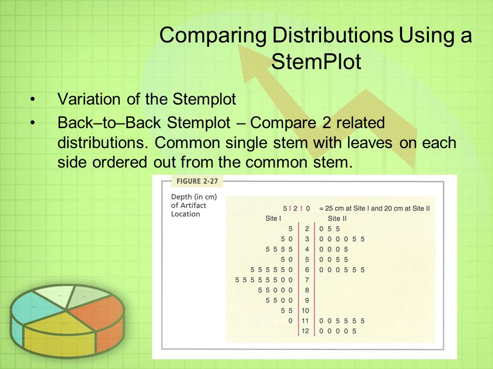 Comparing Distributions Using a StemPlot