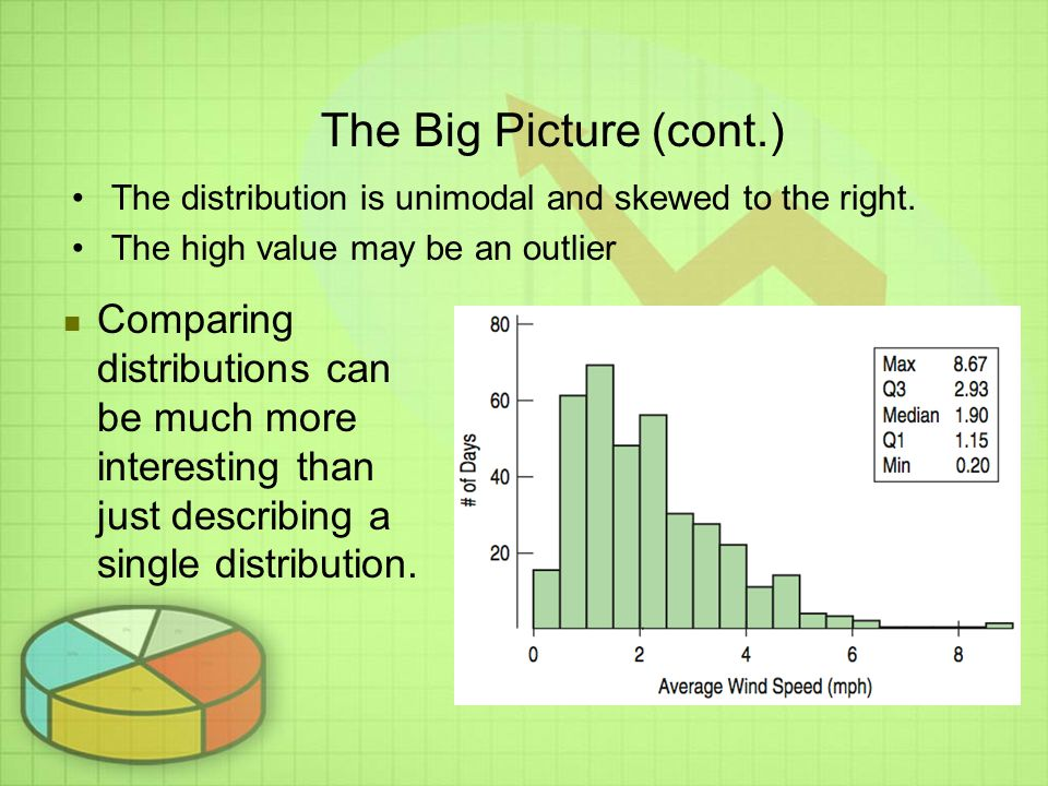 The Big Picture (cont.) The distribution is unimodal and skewed to the right. The high value may be an outlier.