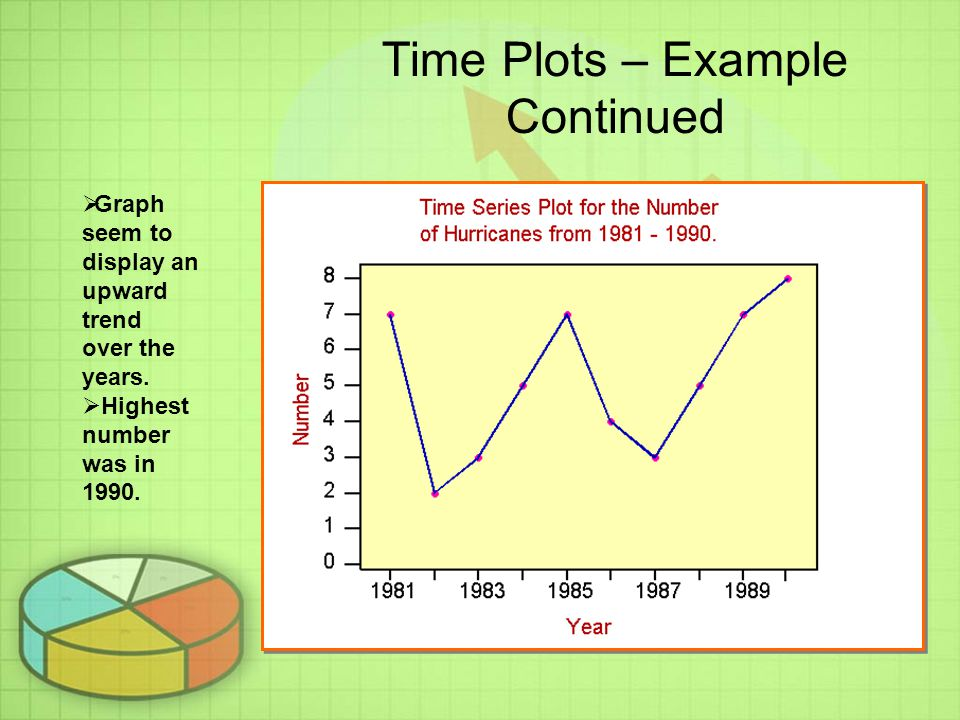 Time Plots – Example Continued