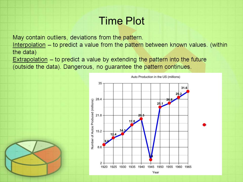 Time Plot May contain outliers, deviations from the pattern.