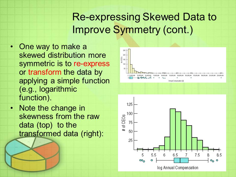 Re-expressing Skewed Data to Improve Symmetry (cont.)