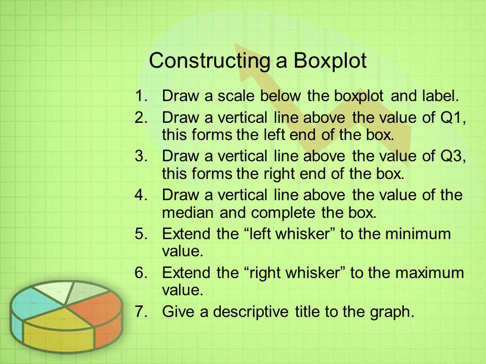 Constructing a Boxplot