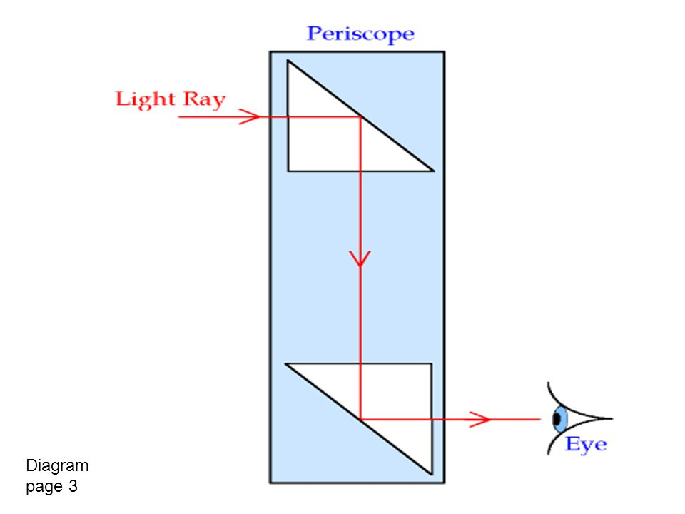 Diagram page 3