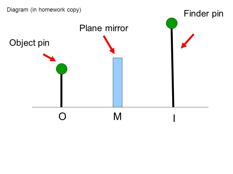 Diagram (in homework copy)