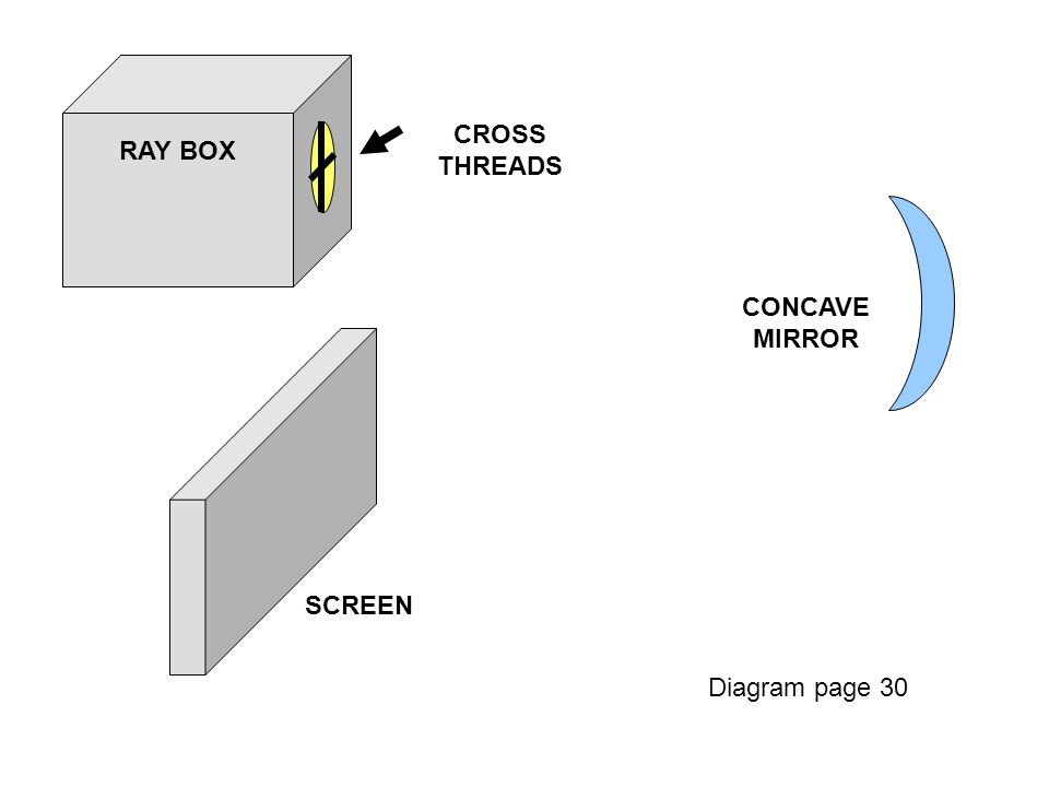 CROSS THREADS RAY BOX CONCAVE MIRROR SCREEN Diagram page 30