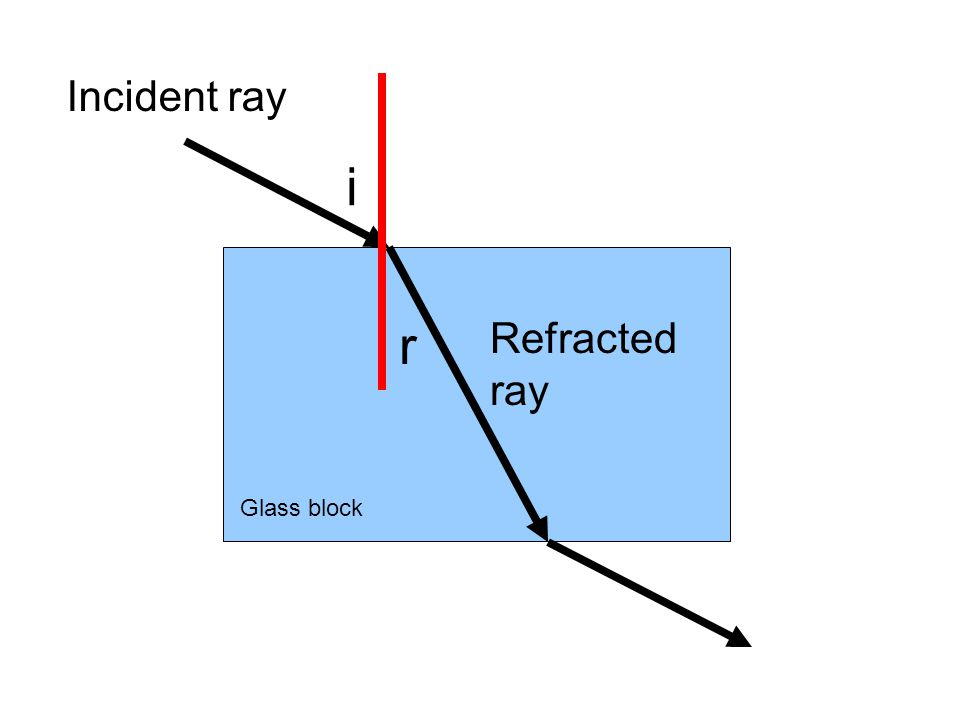Incident ray i r Refracted ray Glass block