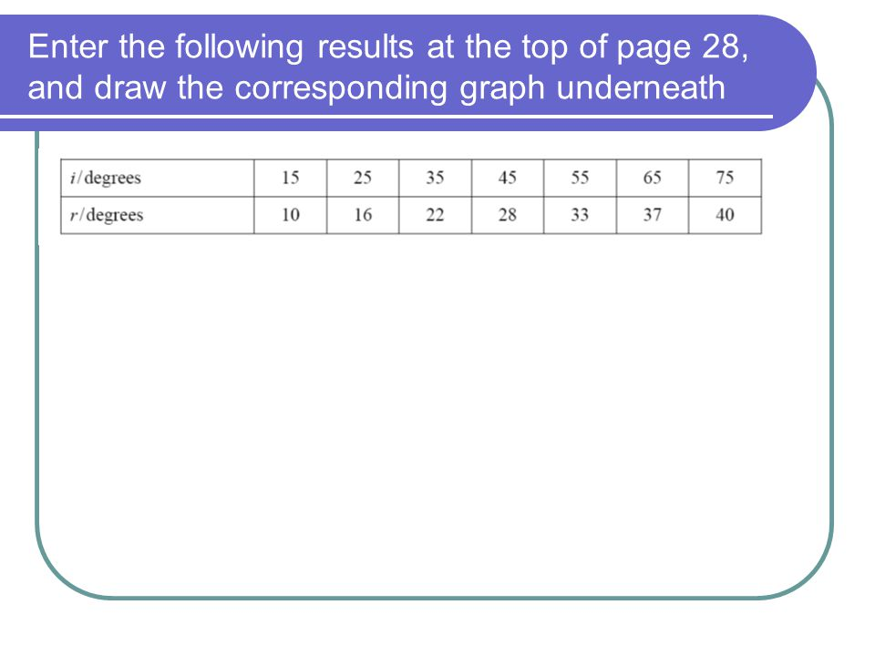 Enter the following results at the top of page 28, and draw the corresponding graph underneath