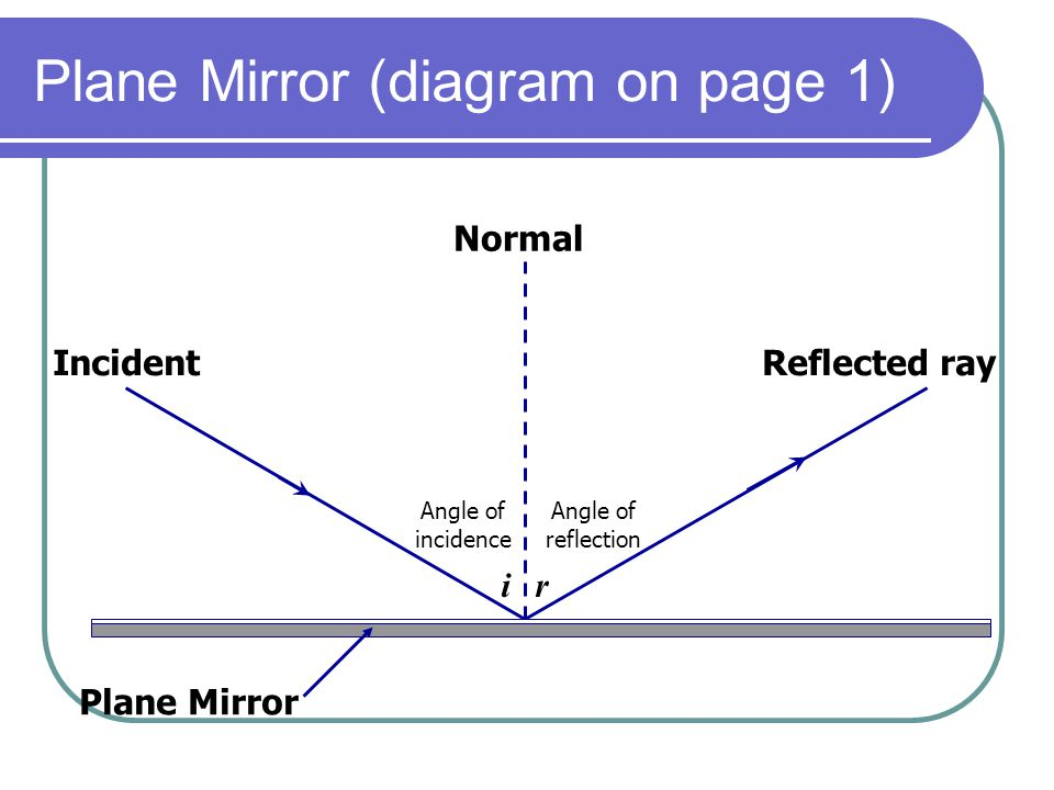 Plane Mirror (diagram on page 1)