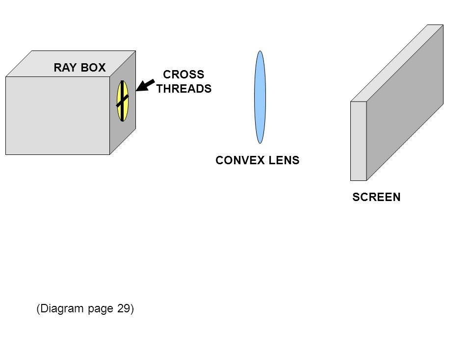 RAY BOX CROSS THREADS CONVEX LENS SCREEN (Diagram page 29)