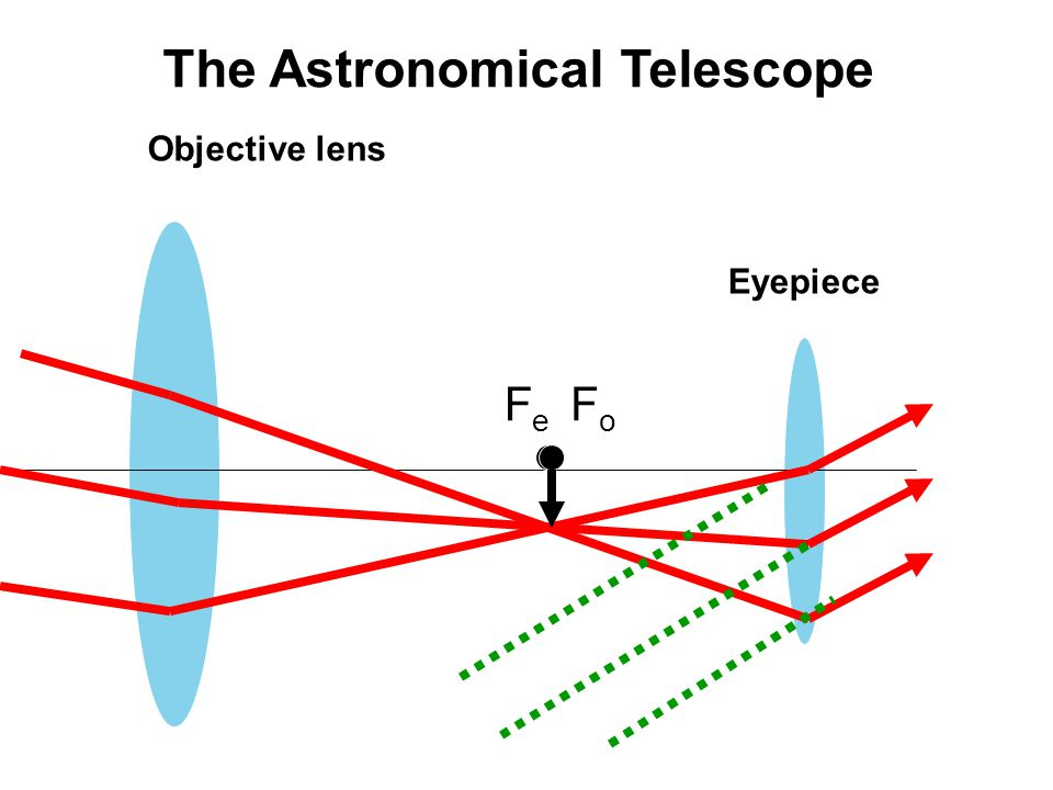 The Astronomical Telescope
