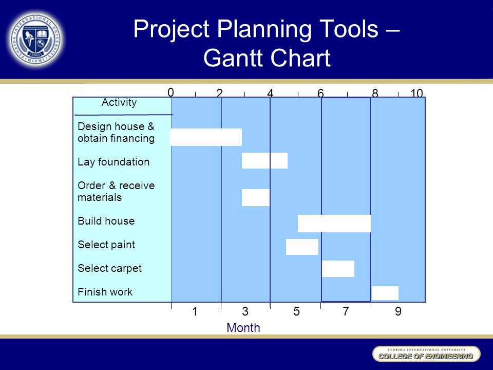 project planning tool Project management is the discipline of planning, organizing, and managing resources to bring about the successful completion of specific project goals and objectives without setting measurable goals and keeping track of various efforts and resources, projects don't stand a chance of seeing a successful completion.