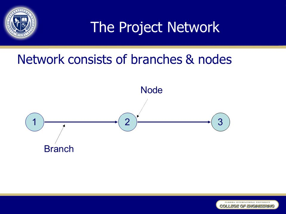 The Project Network Network consists of branches & nodes Node 1 2 3