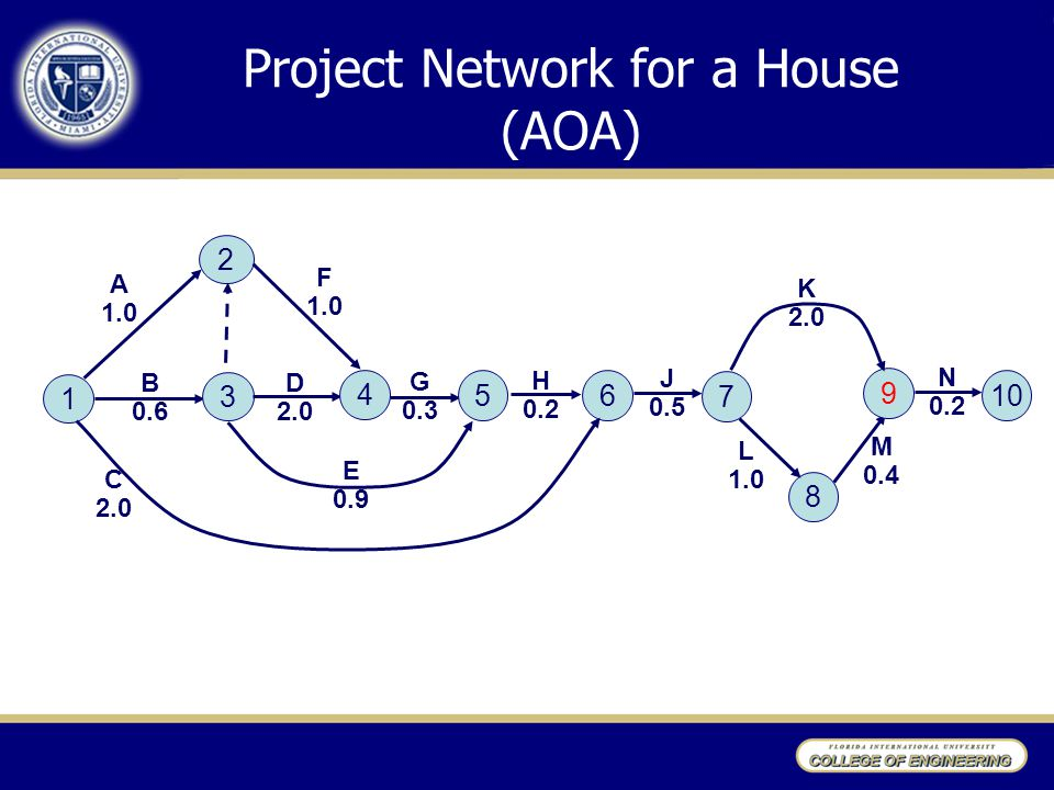 Project Network for a House (AOA)