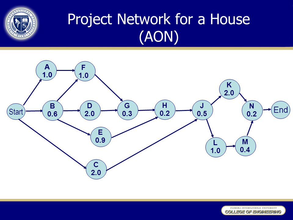 Project Network for a House (AON)