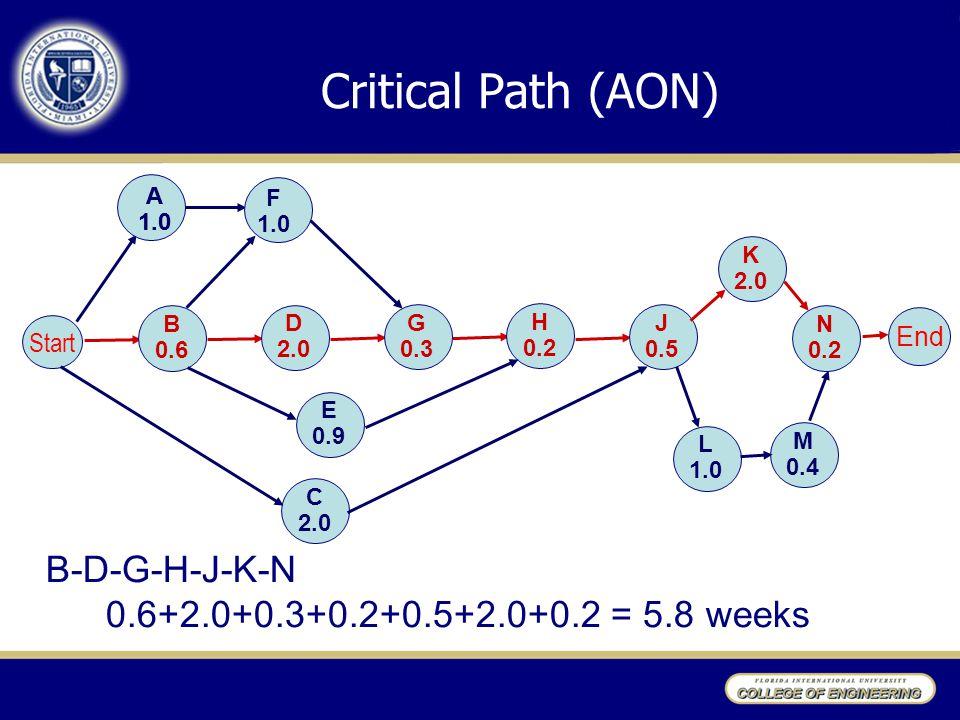 Critical Path (AON) B-D-G-H-J-K-N