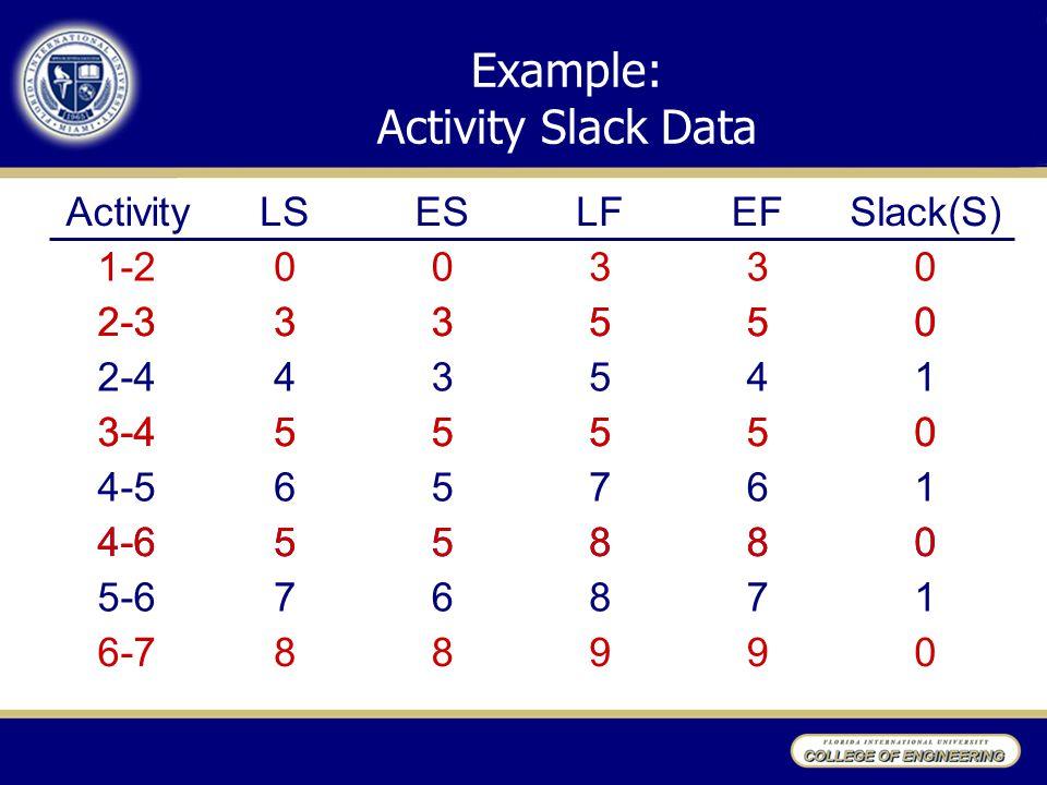 Example: Activity Slack Data