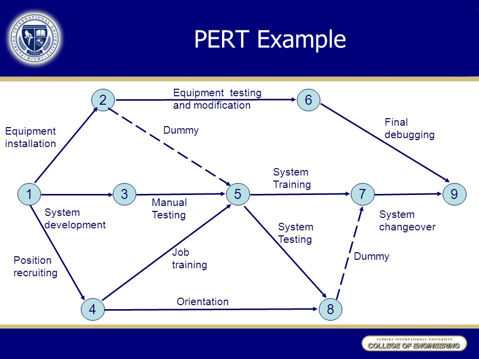 PERT Example 1 2 4 6 7 3 5 9 8 Equipment testing and modification