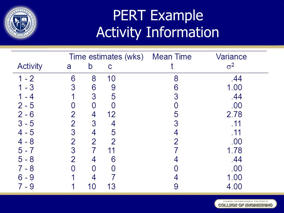 PERT Example Activity Information