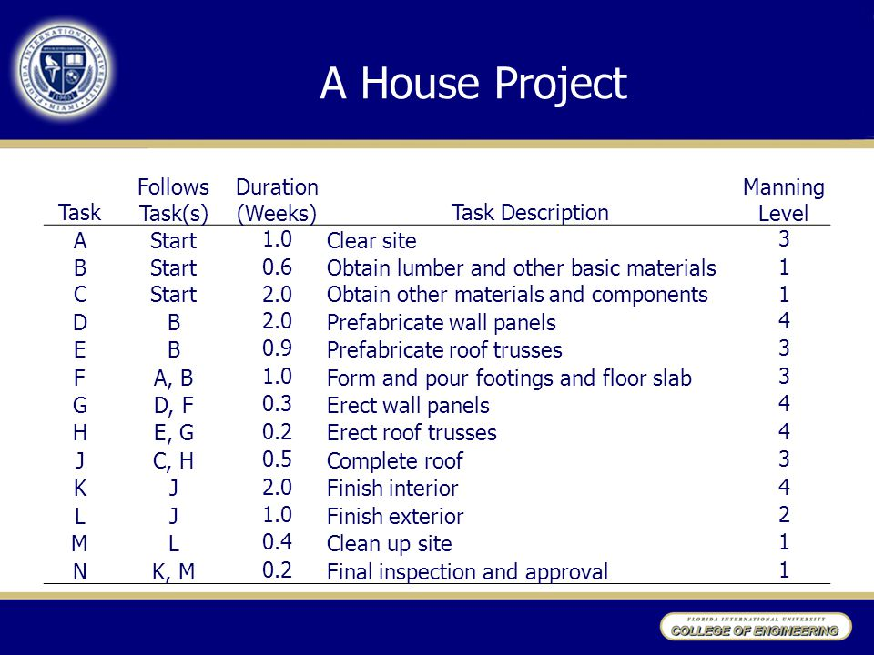 A House Project Task Follows Task(s) Duration (Weeks) Task Description