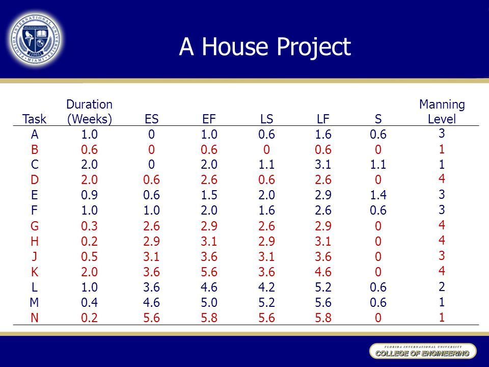 A House Project Task Duration (Weeks) ES EF LS LF S Manning Level A