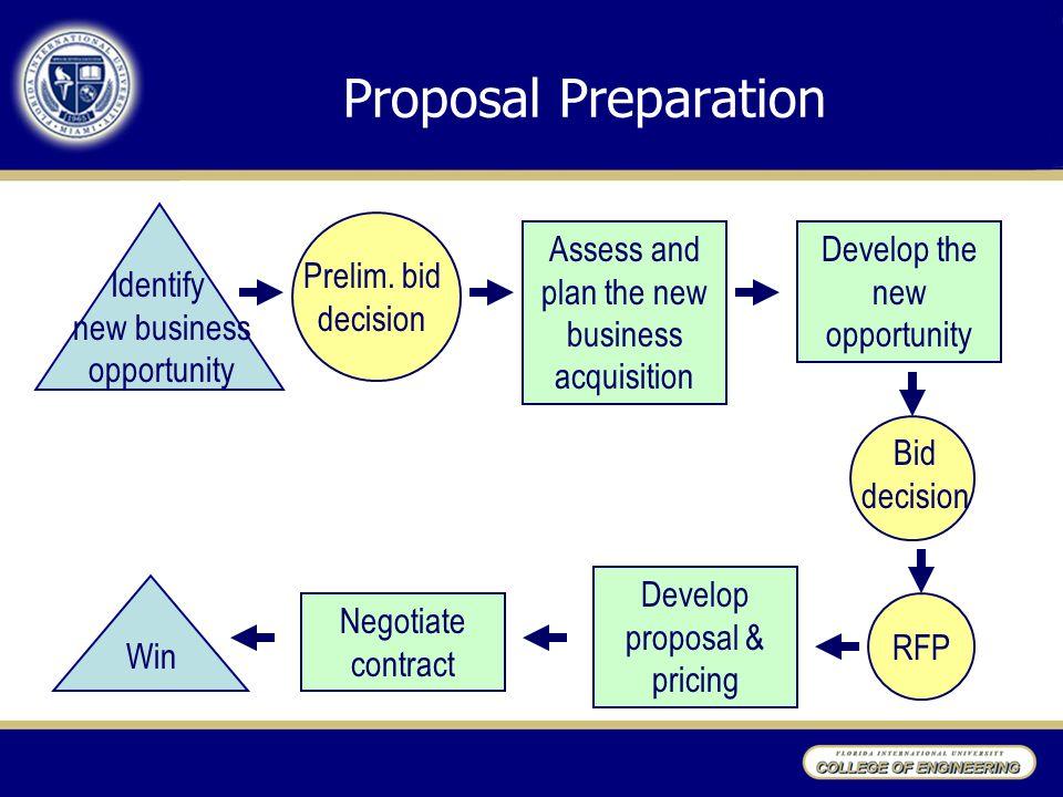 Proposal Preparation Identify new business opportunity Prelim. bid
