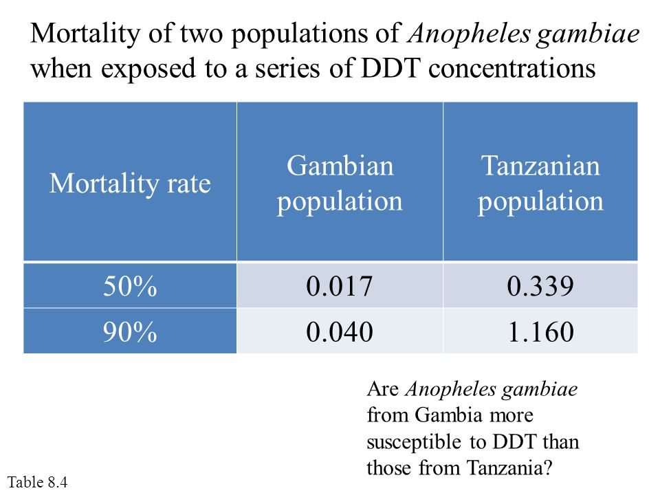 Mortality of two populations of Anopheles gambiae when exposed to a series of DDT concentrations