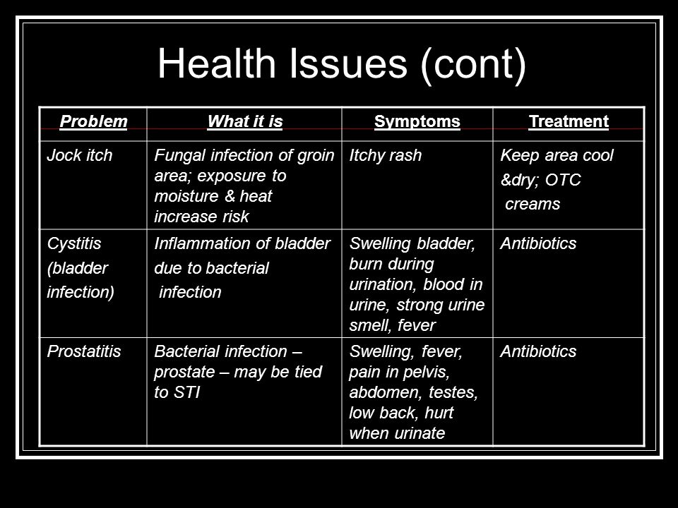 Health Issues (cont) Problem What it is Symptoms Treatment Jock itch