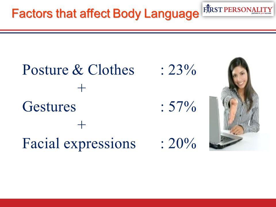 Posture & Clothes : 23% + Gestures : 57% Facial expressions : 20%
