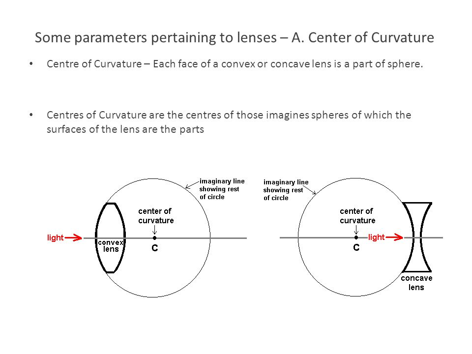 Some parameters pertaining to lenses – A. Center of Curvature
