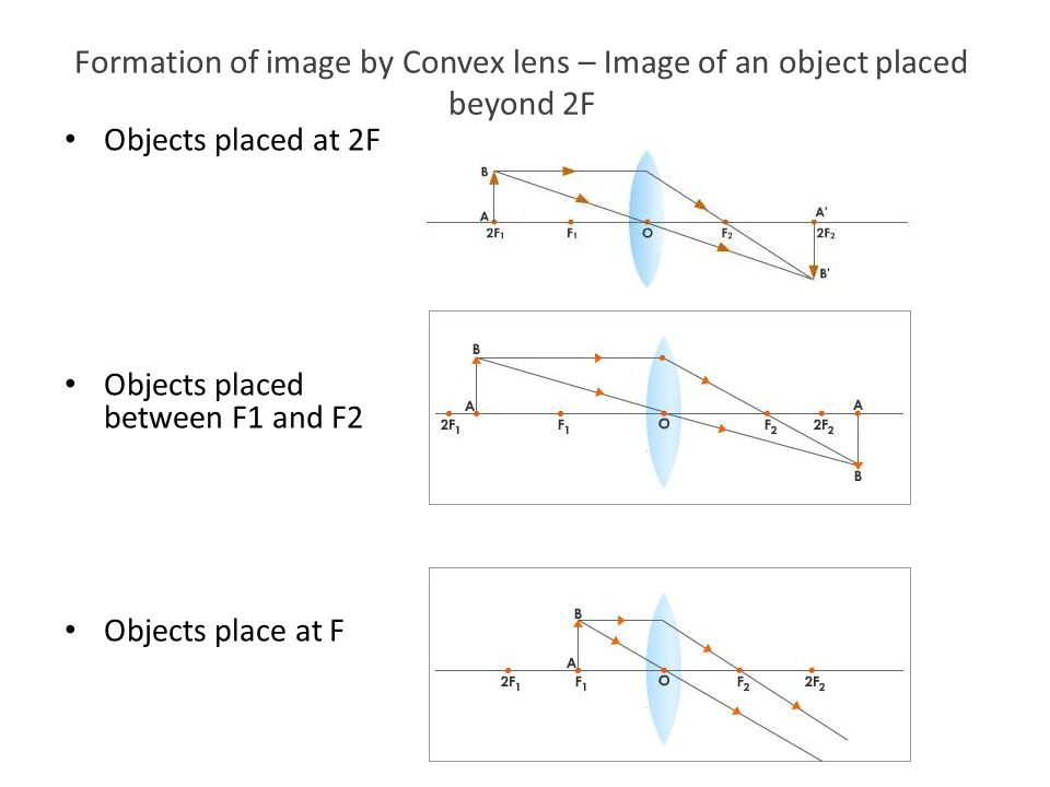 Formation of image by Convex lens – Image of an object placed beyond 2F