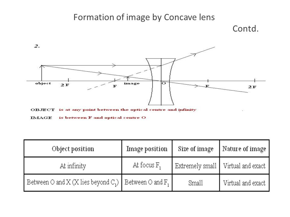 Formation of image by Concave lens Contd.