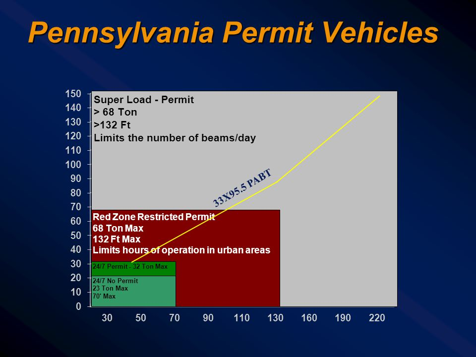 Pennsylvania Permit Vehicles