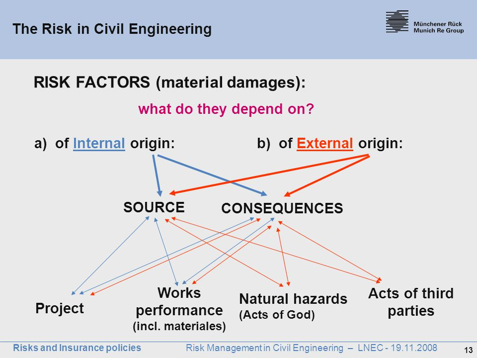 The Risk in Civil Engineering