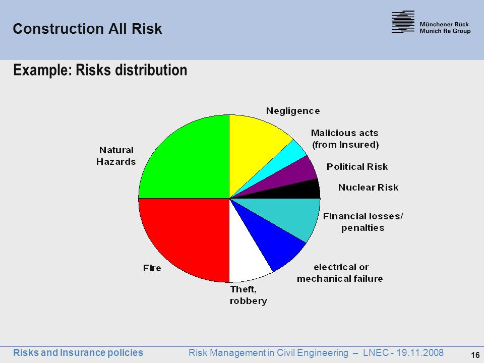 Example: Risks distribution