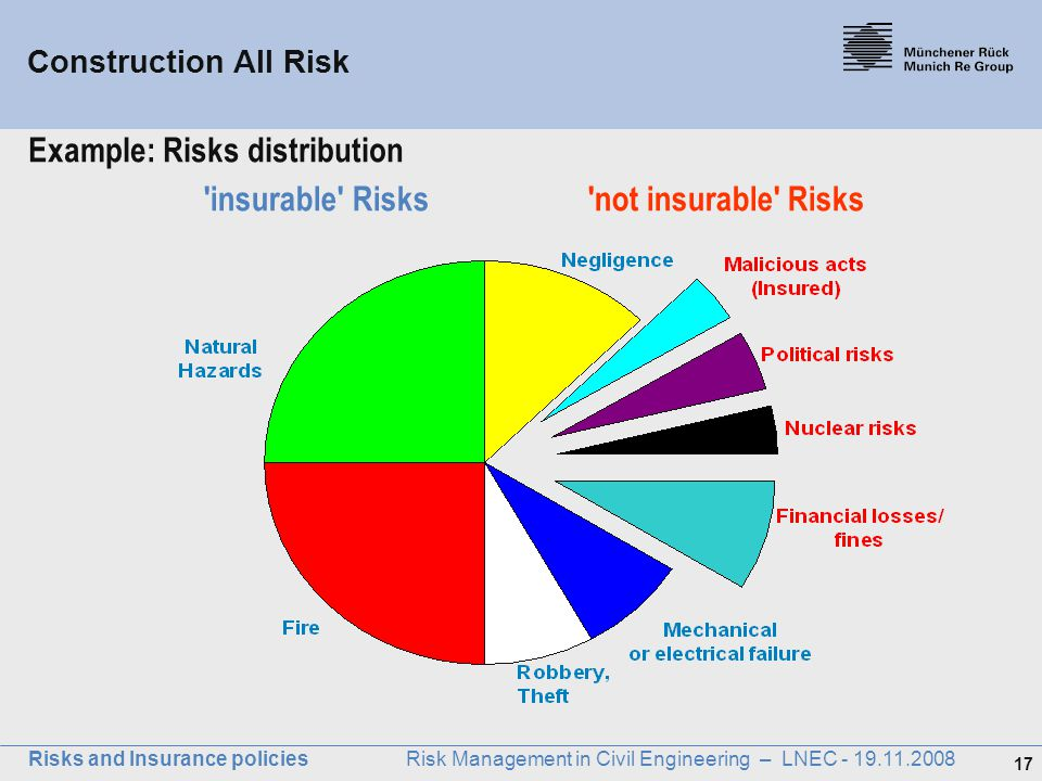 Example: Risks distribution insurable Risks not insurable Risks