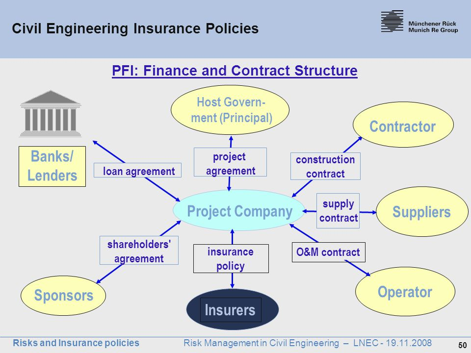 PFI: Finance and Contract Structure
