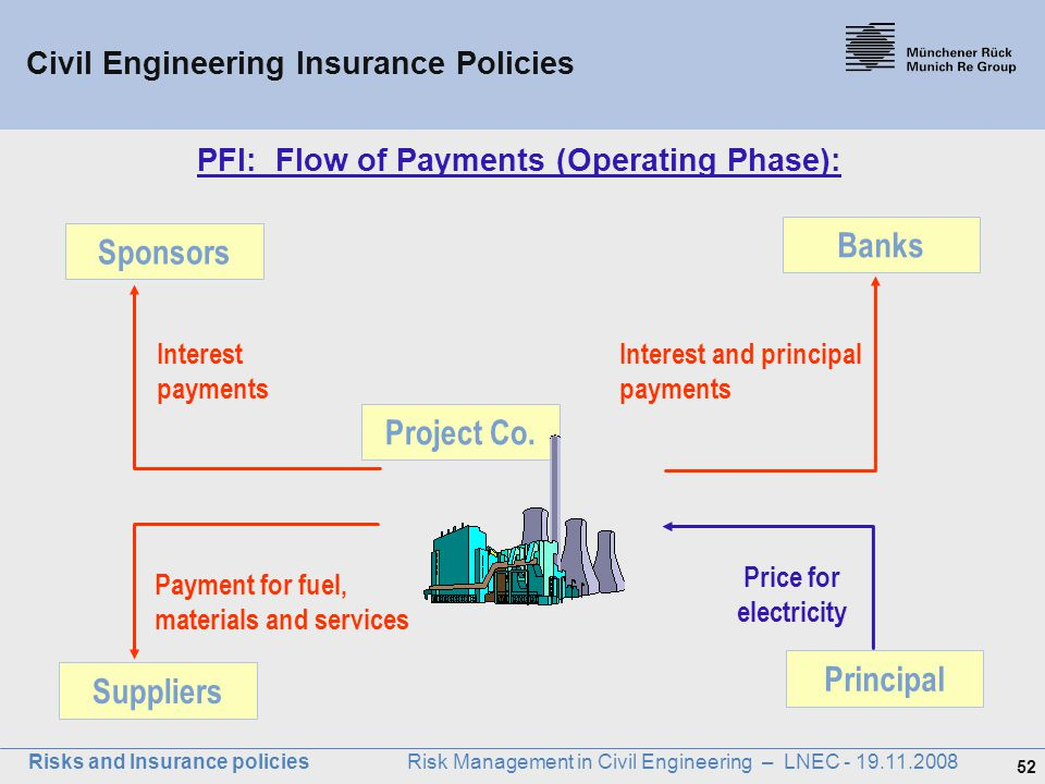 PFI: Flow of Payments (Operating Phase):