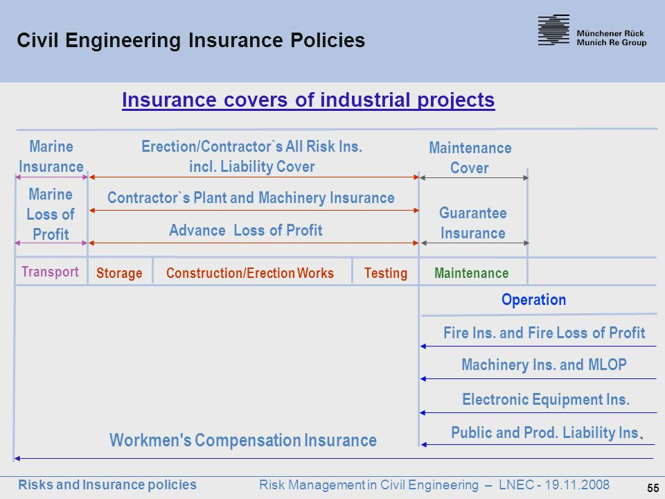 Insurance covers of industrial projects