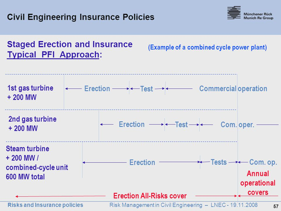 Staged Erection and Insurance Typical PFI Approach:
